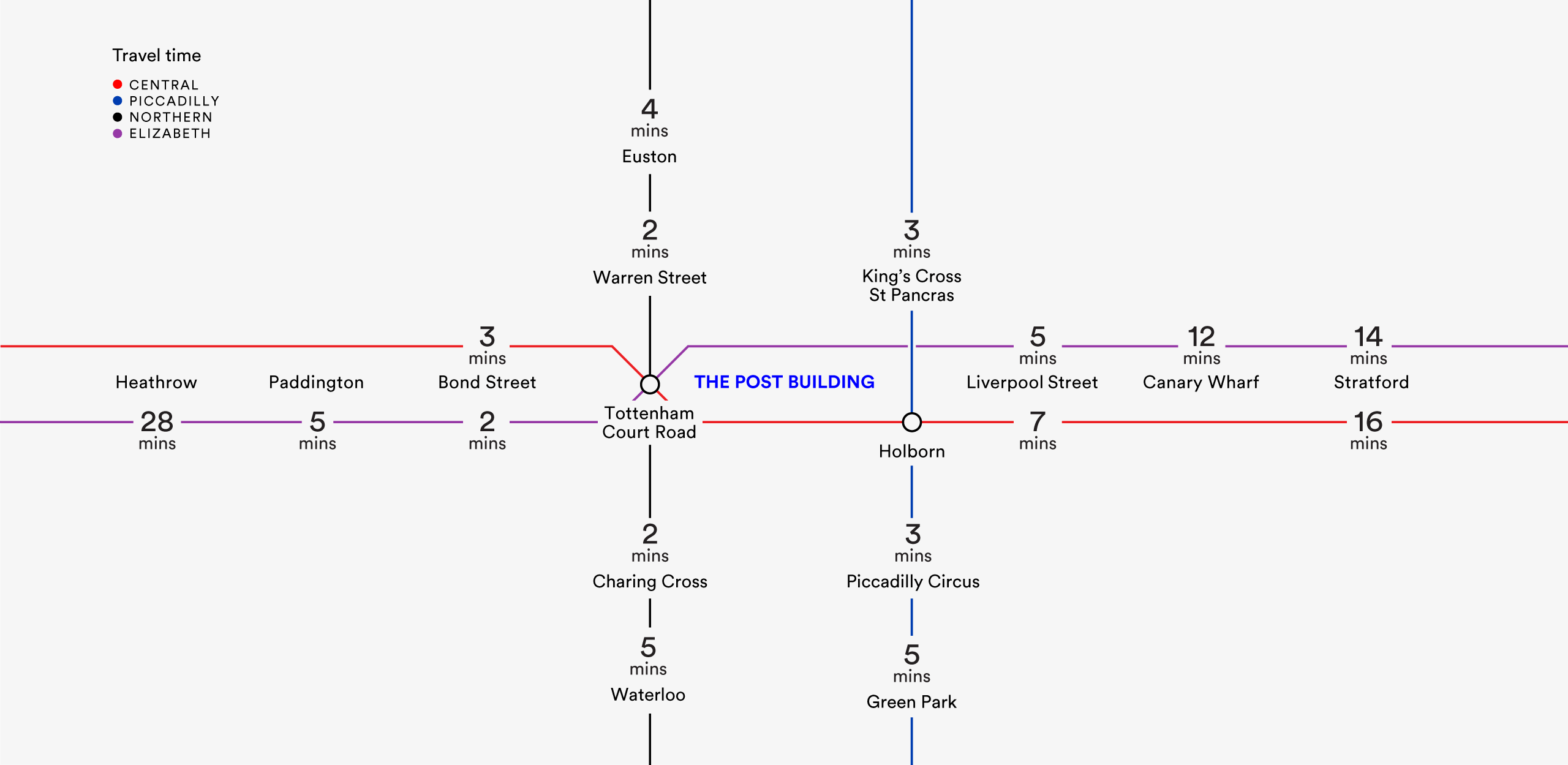 Travel times diagram